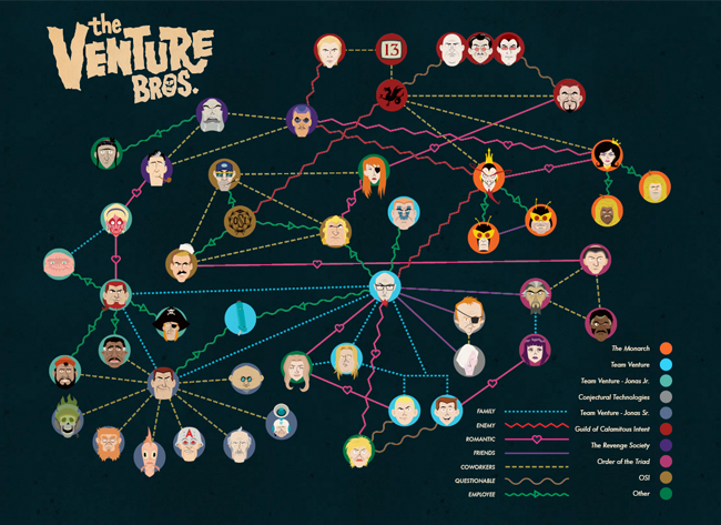 venture-bros-family-tree-by-adult-swim